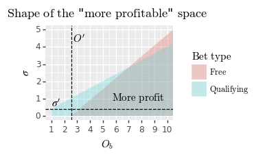"Shape of the ""more profitable"" space"